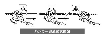 ハンガー部通過状態図